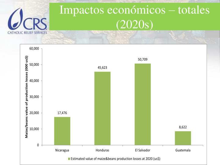 Impactos económicos – totales (2020s)