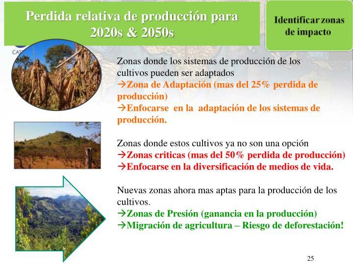 Perdida relativa de producción para 2020s & 2050s