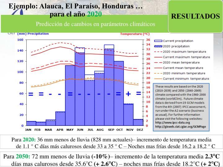 Ejemplo: Alauca, El Paraíso, Honduras … para el año