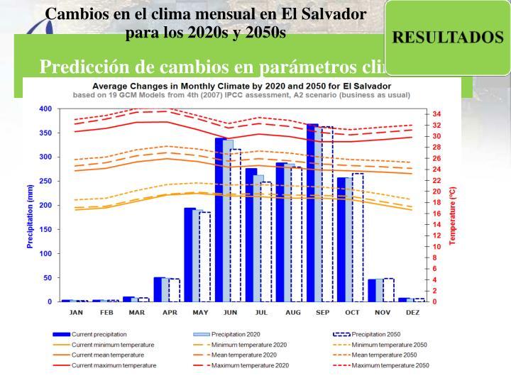Cambios en el clima mensual en El Salvador para los 2020s y 2050s