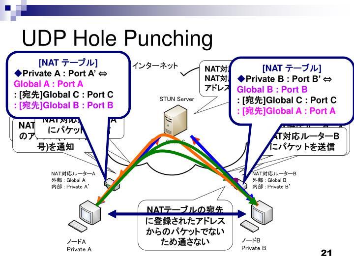 UDP Hole Punching
