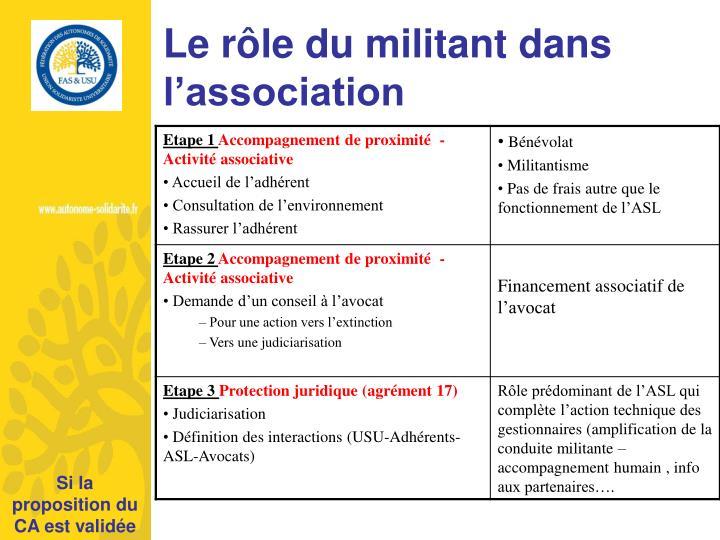 Le rôle du militant dans l'association