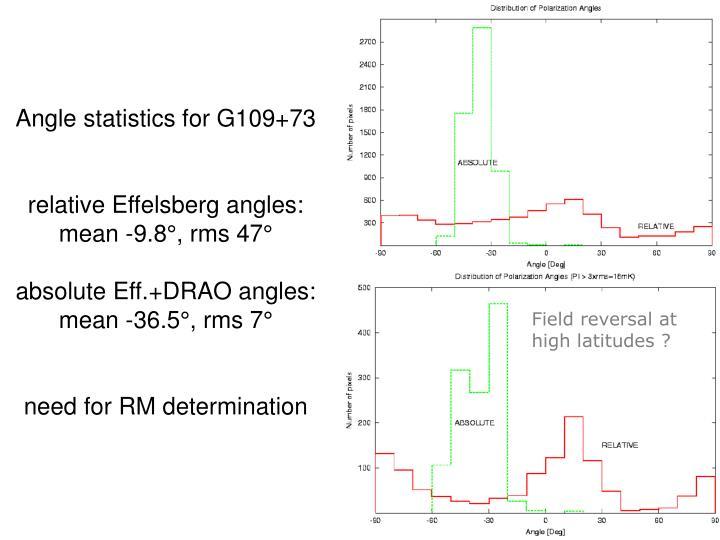 Angle statistics for G109+73