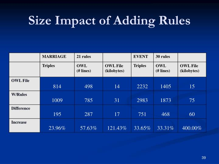 Size Impact of Adding Rules