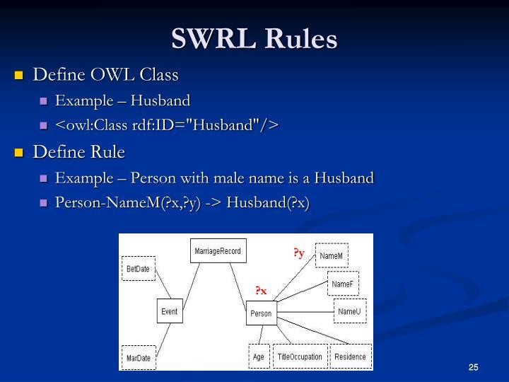 SWRL Rules