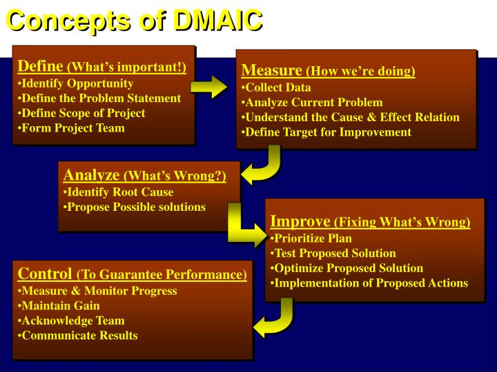Concepts of DMAIC