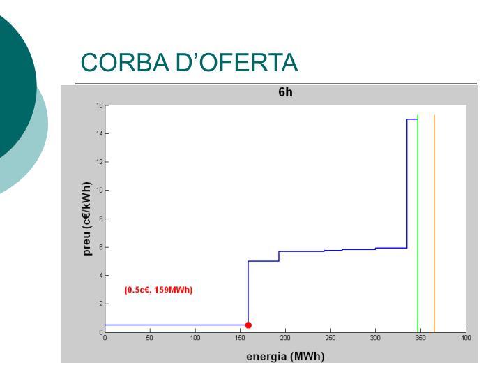 CORBA D'OFERTA