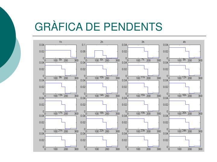 GRÀFICA DE PENDENTS