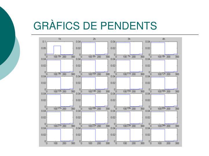 GRÀFICS DE PENDENTS