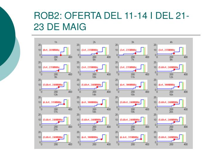 ROB2: OFERTA DEL 11-14 I DEL 21-23 DE MAIG
