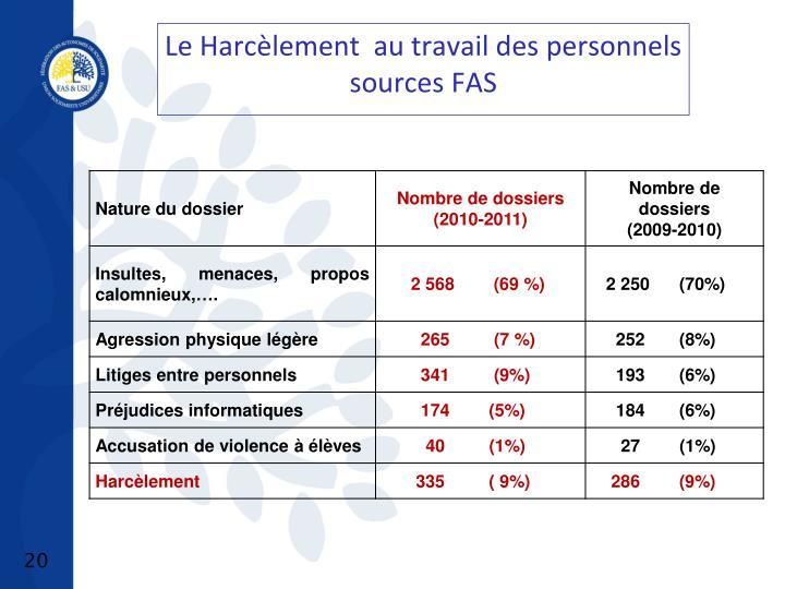 Le Harcèlement  au travail des personnels  sources FAS