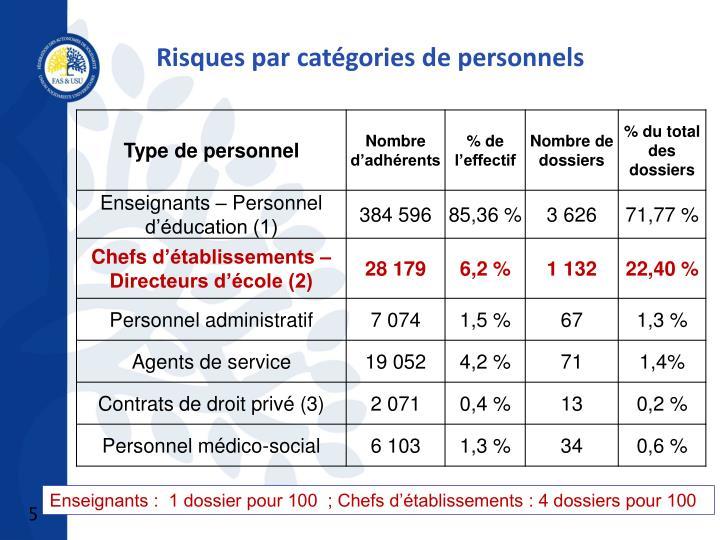 Risques par catégories de personnels
