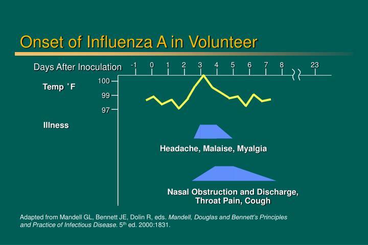 Onset of Influenza A in Volunteer