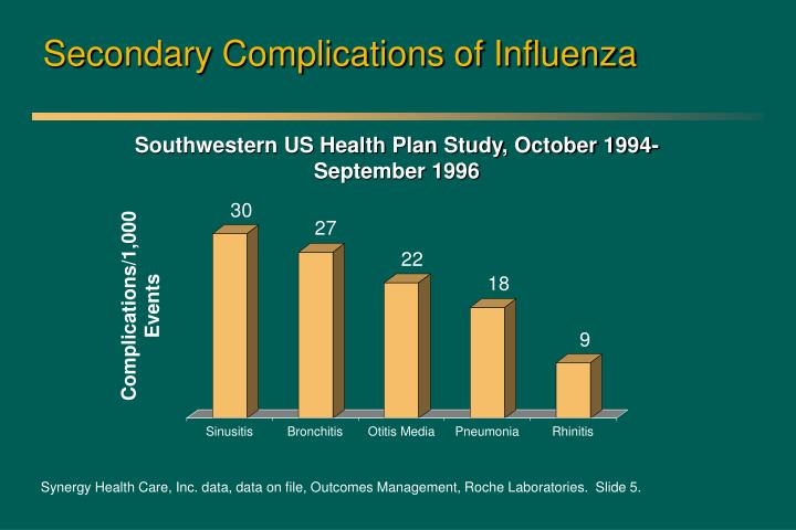 Secondary Complications of Influenza