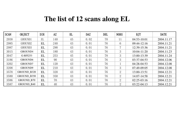 The list of 12 scans along EL