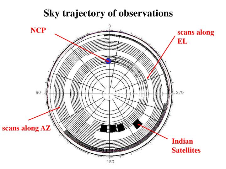 Sky trajectory of observations