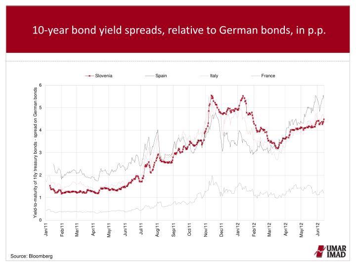10-year bond