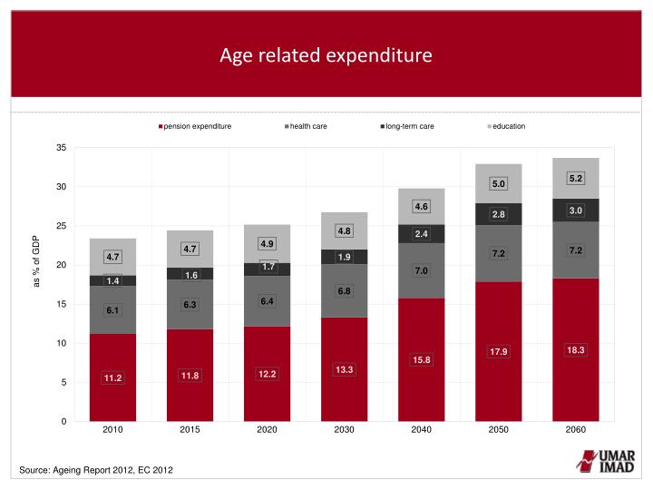 Age related expenditure