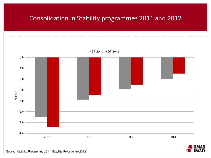 Consolidation in Stability programmes 2011 and 2012