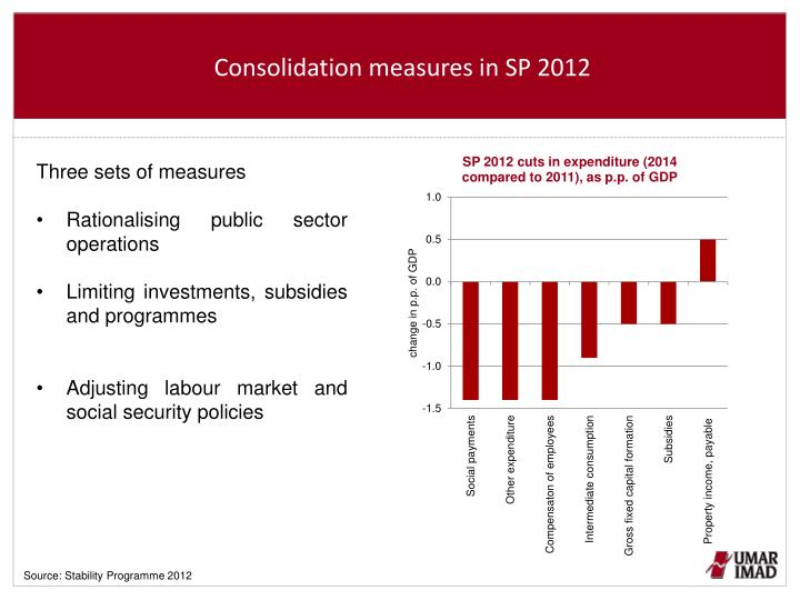 Consolidation measures in SP 2012