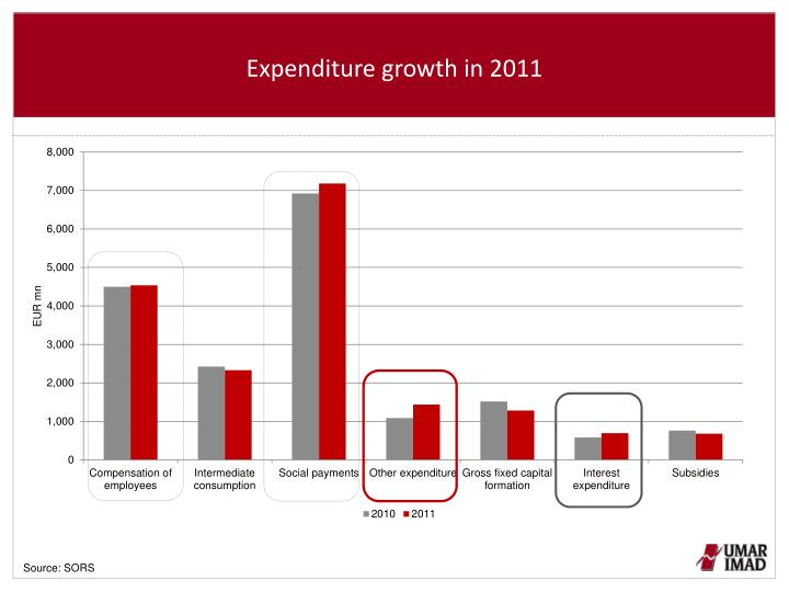 Expenditure growth in 2011
