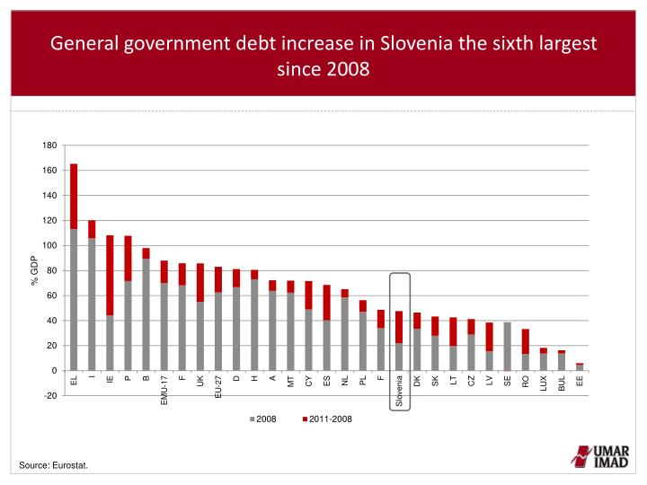 General government debt increase in Slovenia the sixth largest since 2008