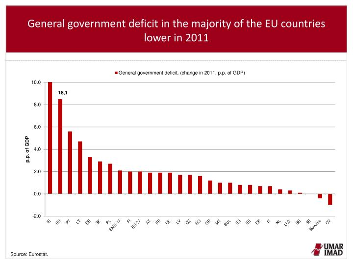General government deficit in the majority of the EU countries lower in 2011