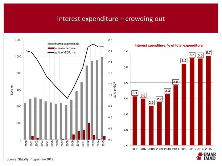Interest expenditure – crowding out