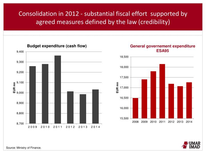Consolidation in 2012 - substantial fiscal effort  supported by agreed measures defined by the law (credibility)