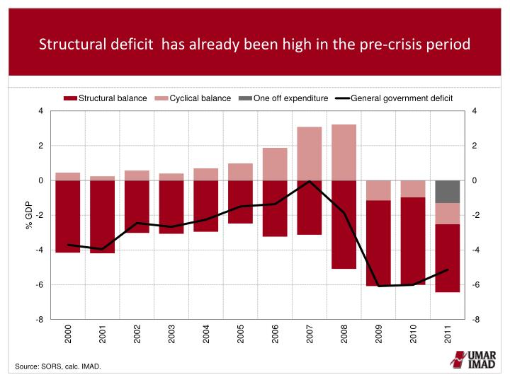 Structural deficit  has already been high in the pre-crisis period