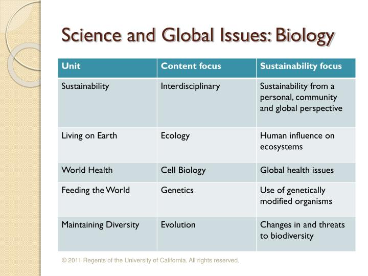 Science and Global Issues: Biology