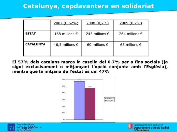 Catalunya, capdavantera en solidariat