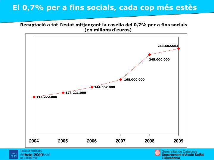 El 0,7% per a fins socials, cada cop més estès