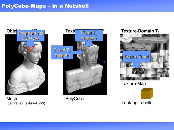 PolyCube-Maps – in a Nutshell
