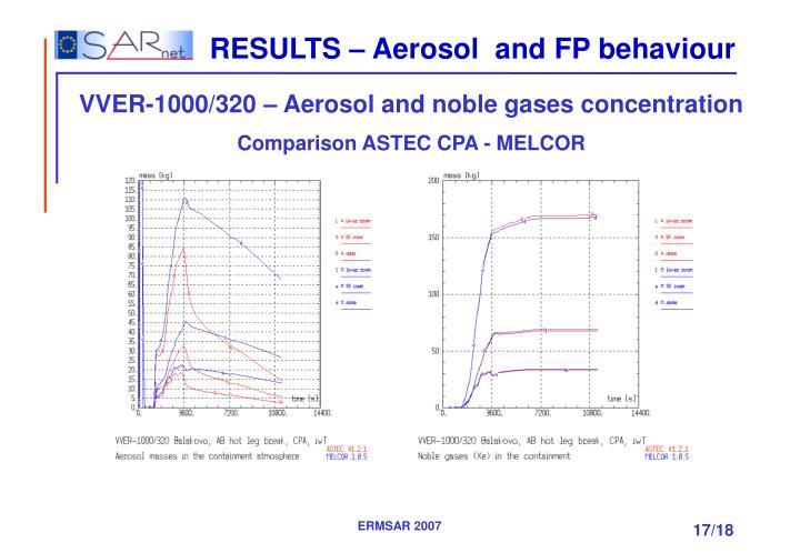 RESULTS – Aerosol  and FP behaviour