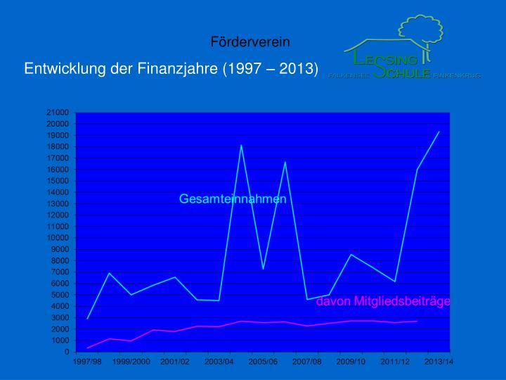 Entwicklung der Finanzjahre (1997 – 2013)
