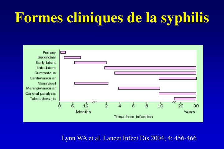 Formes cliniques de la syphilis