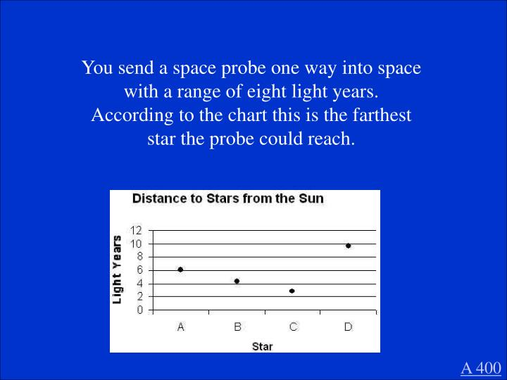 You send a space probe one way into space with a range of eight light years.  According to the chart this is the farthest star the probe could reach.