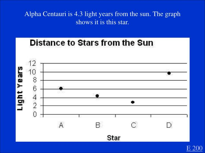 Alpha Centauri is 4.3 light years from the sun. The graph shows it is this star.
