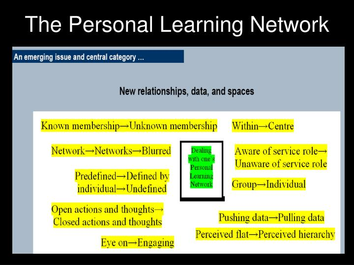 The Personal Learning Network
