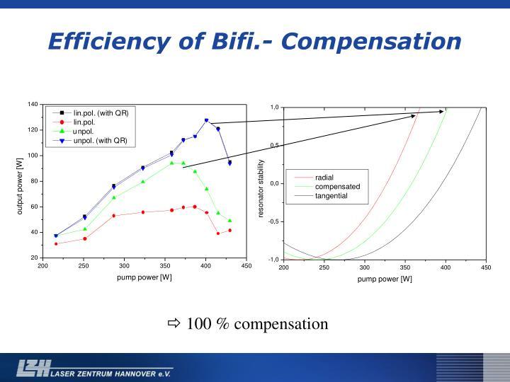 Efficiency of Bifi.- Compensation