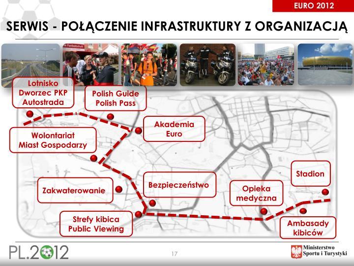 Serwis - Połączenie infrastruktury z organizacją