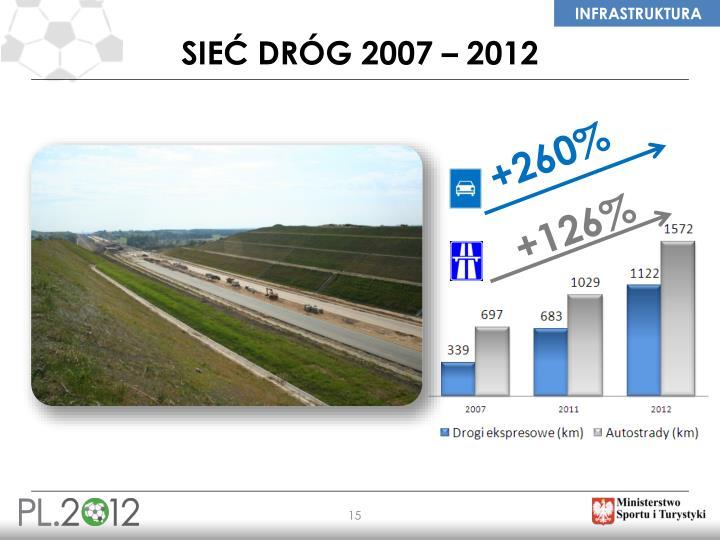 SIEĆ DRÓG 2007 – 2012