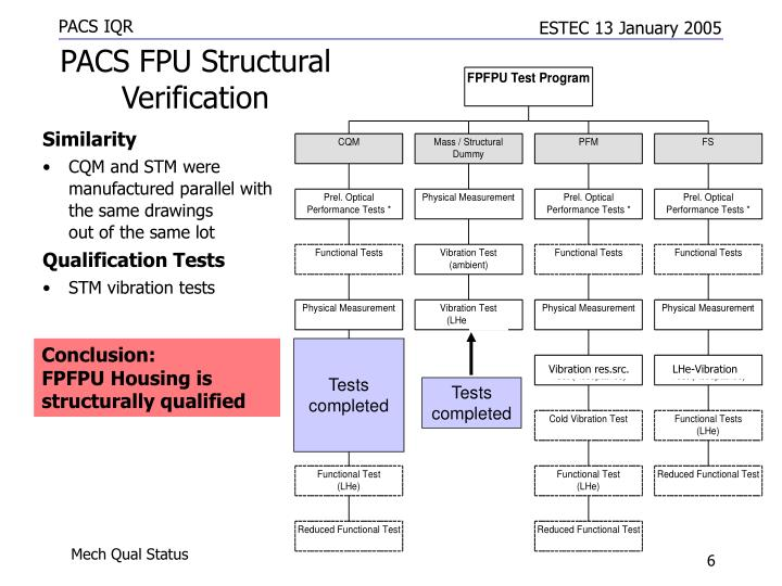 PACS FPU Structural Verification