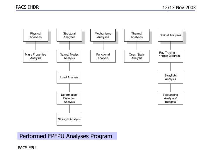 Performed FPFPU Analyses Program