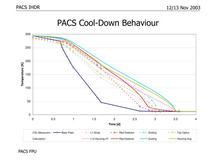 PACS Cool-Down Behaviour