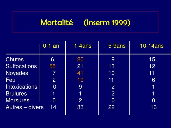 Mortalité     (Inserm 1999)