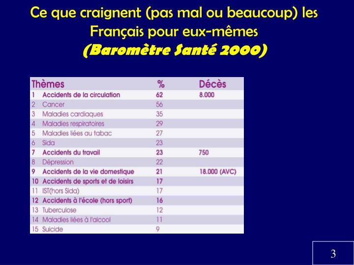 Ce que craignent (pas mal ou beaucoup) les Français pour eux-mêmes