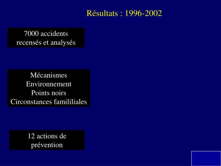 Résultats : 1996-2002