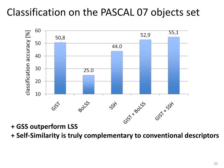 Classification on the PASCAL 07 objects set
